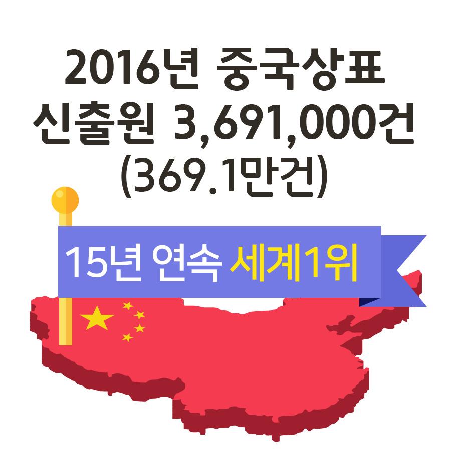 2016년 중국상표 신출원369.1만건, 연속 15년 세계1위